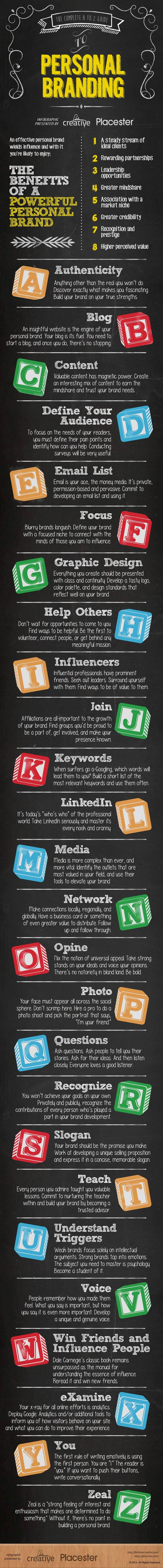 the-complete-a-to-z-guide-to-personal-branding