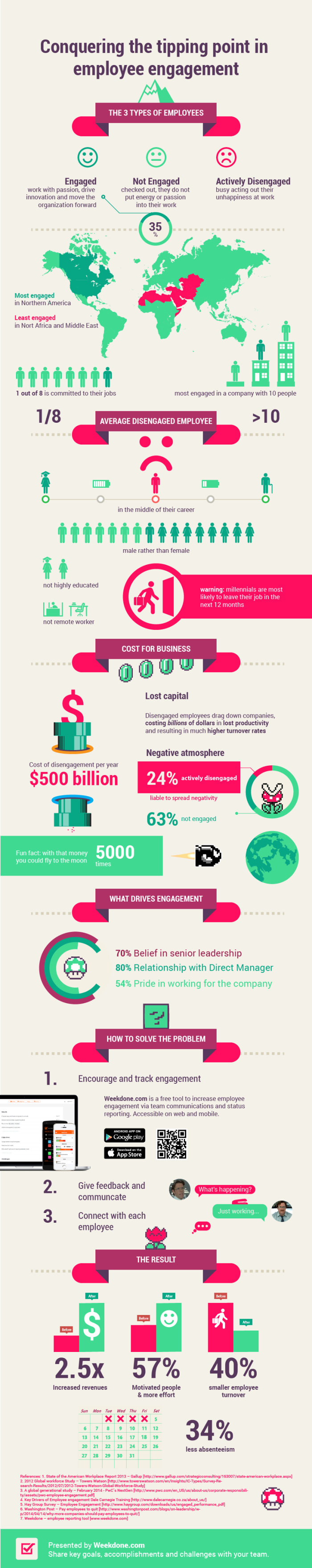 weekdone-employee-engagement-infographic