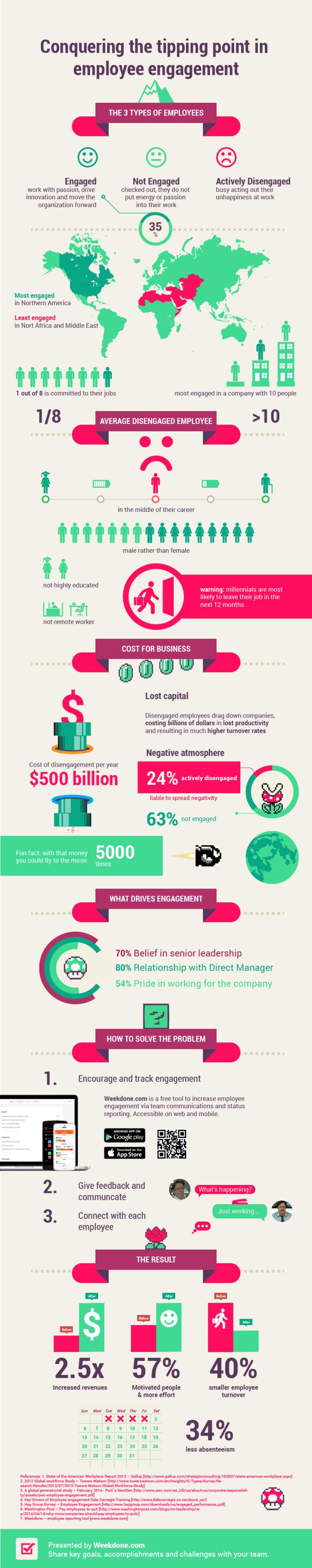 weekdone-employee-engagement-infographic