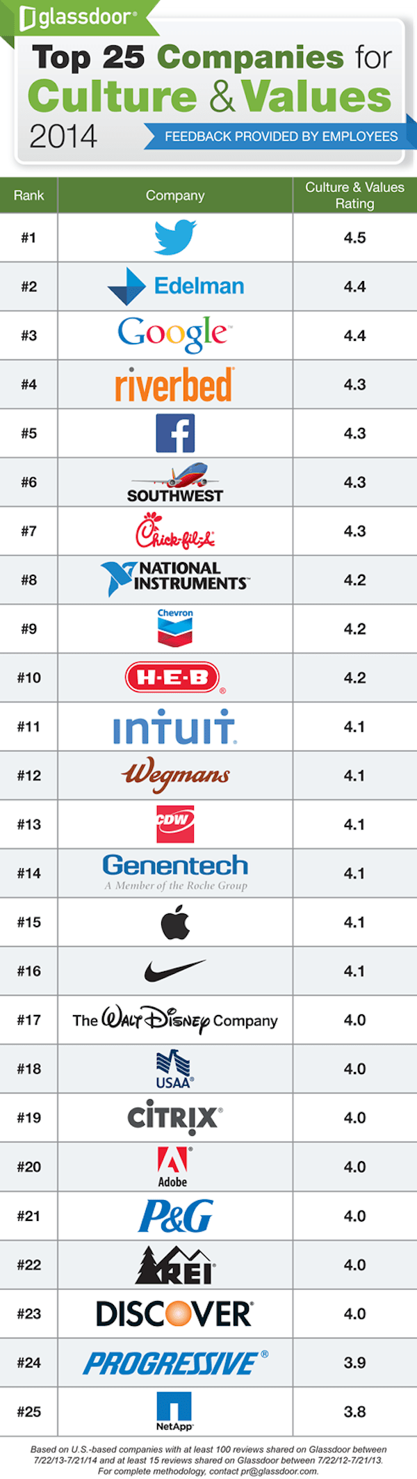 best-companies-to-work-for