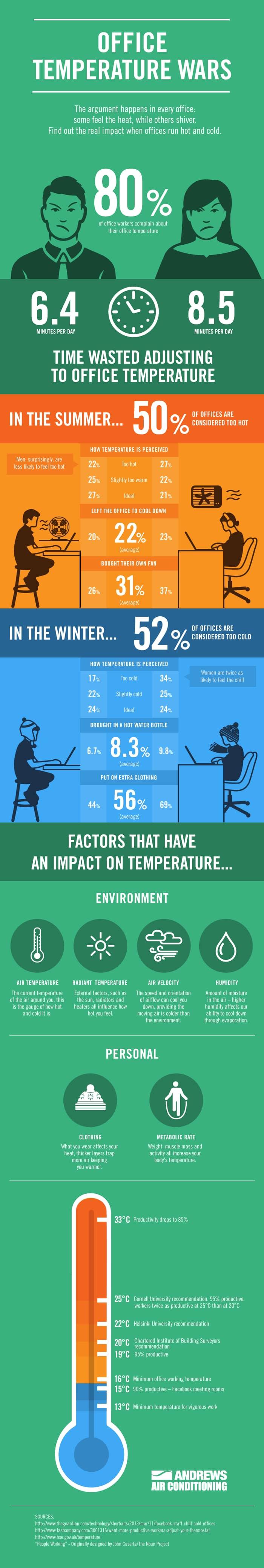 Office Temperature Wars - Infographic -  Ofis Ortam Sicakligi Verimliligi Etkiler Mi? (Infografik)