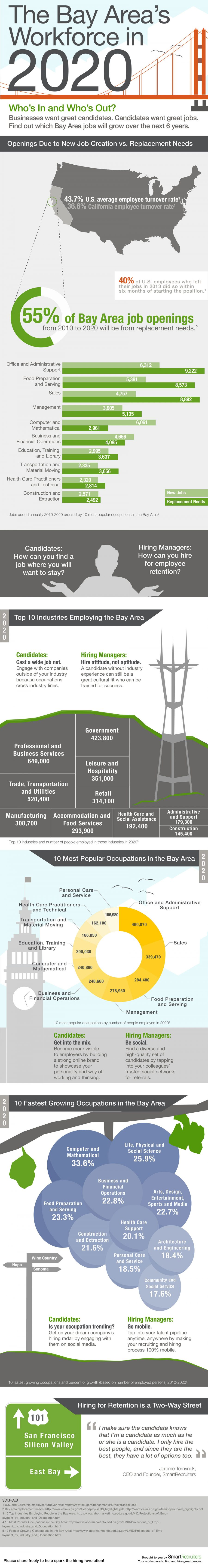 infographic-BayArea_2020Workforce