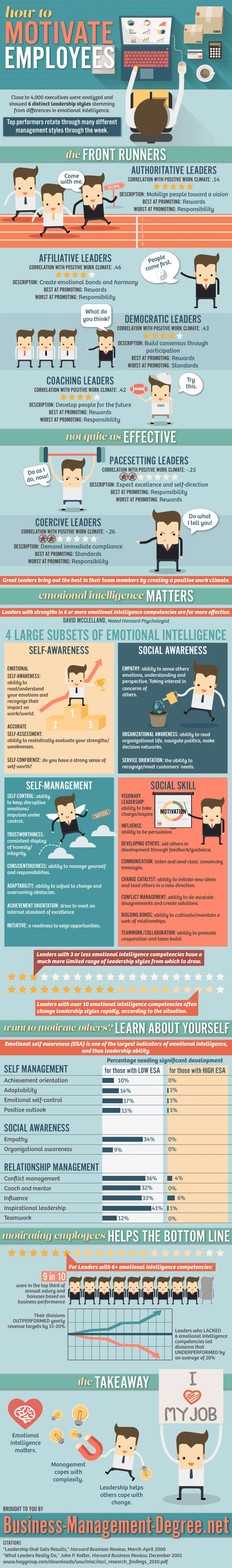 How-to-Motivate-employees