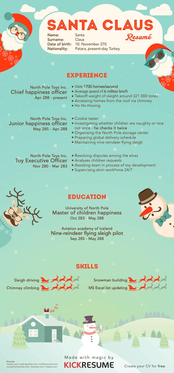 Santa Claus resume