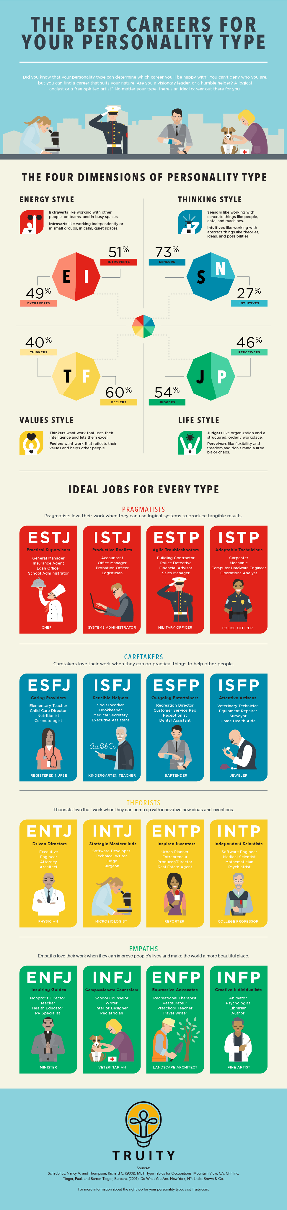 career for personality type
