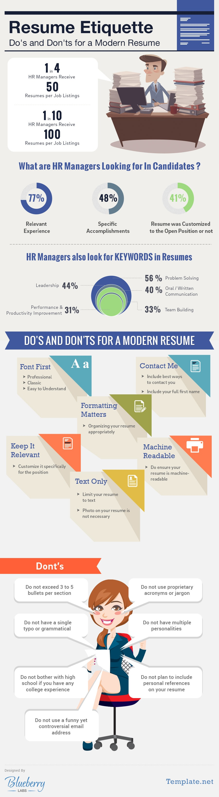 resume etiquette do s and don ts takeaways