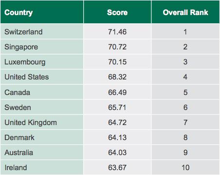 gtci 2014 rankings