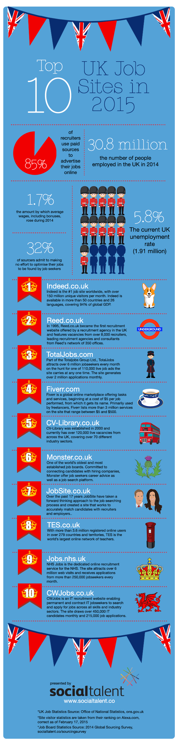 what are the top uk job boards job boards uk
