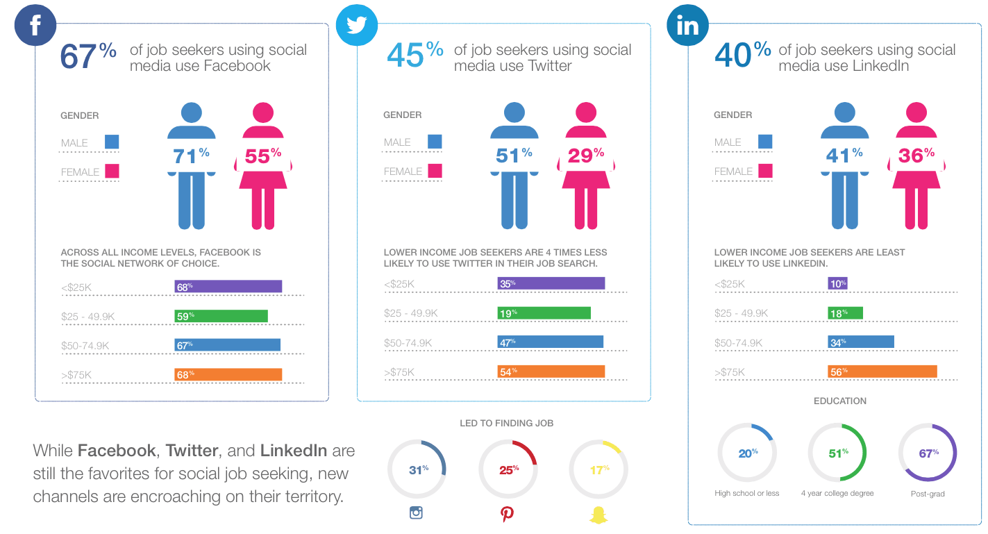 how job seekers use social media and mobile in 2015 study