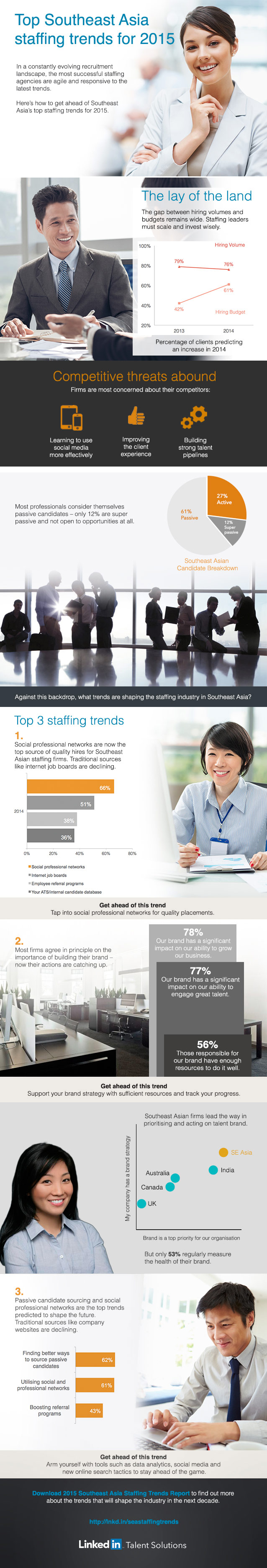 staffing trends southeast asia