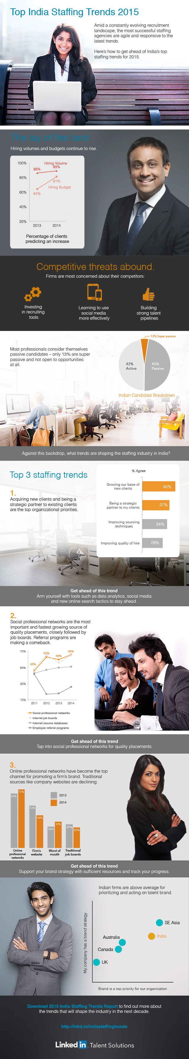 staffing-trends-india