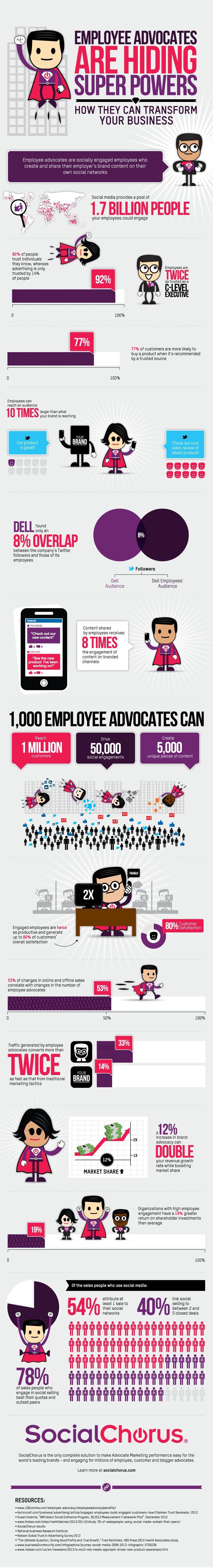 employee-advocates