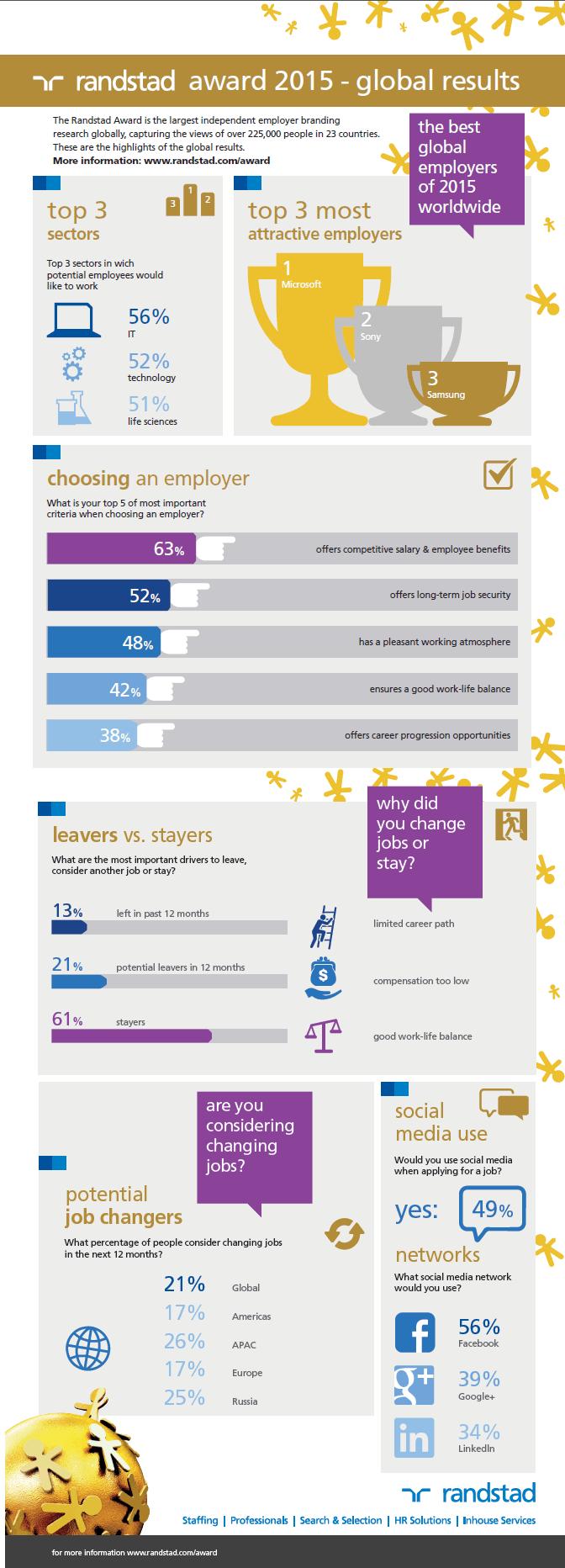 best-global-employers-2015
