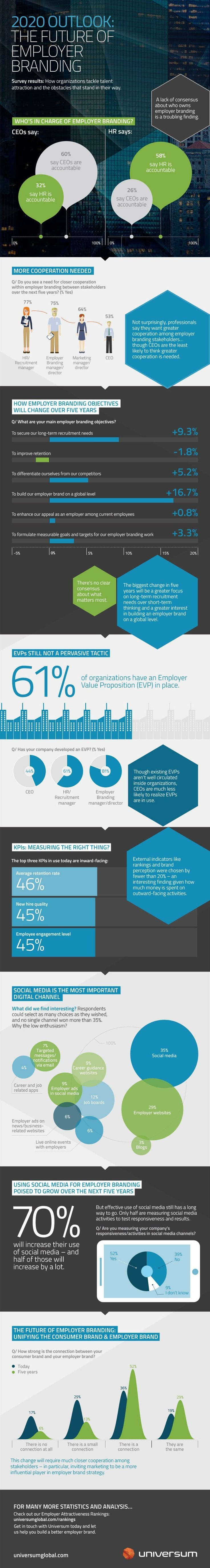 what does the future hold for employer brand