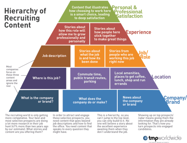 hierarchy-of-content-infographic_860