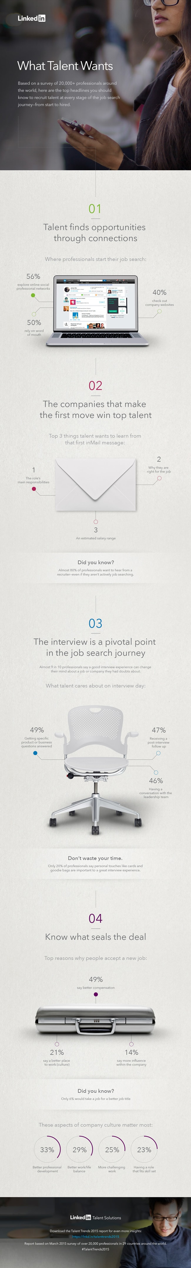 TalentWants2015infographic