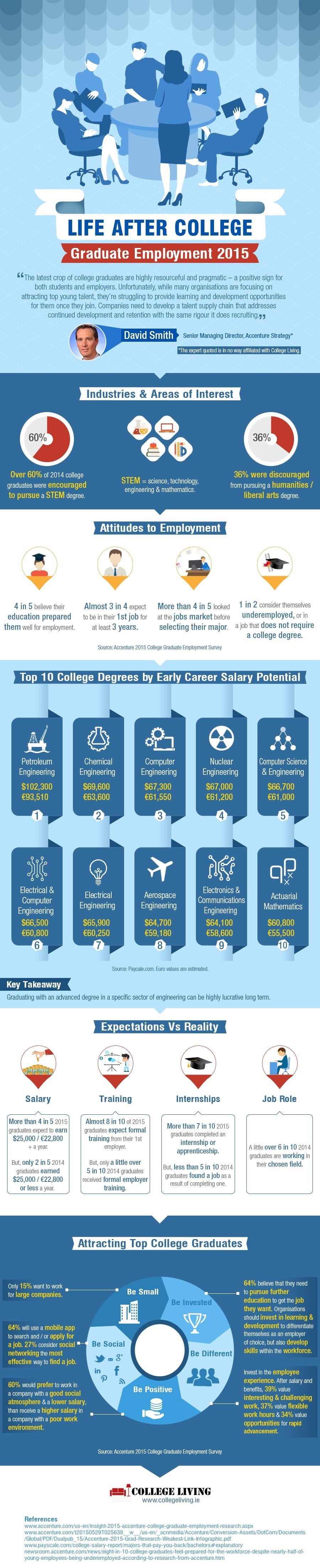 Life-After-College-Infographic