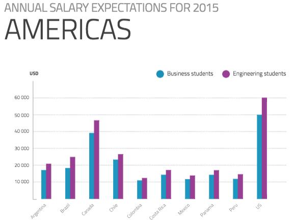 Earnings-Americas