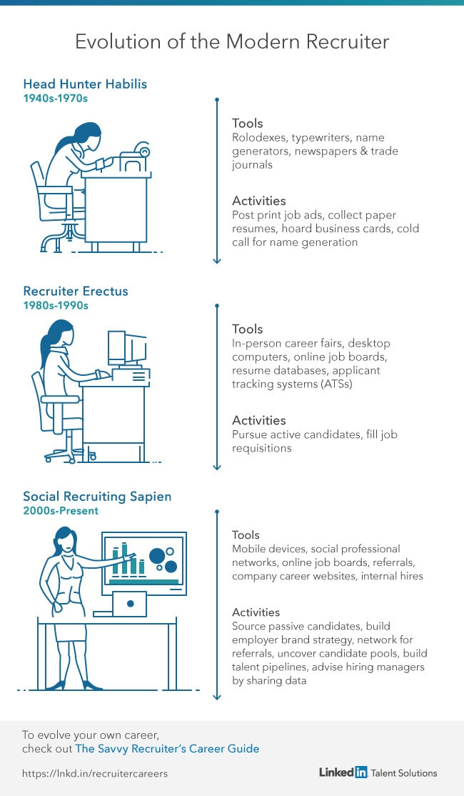 The Evolution of the Recruiter Throughout History