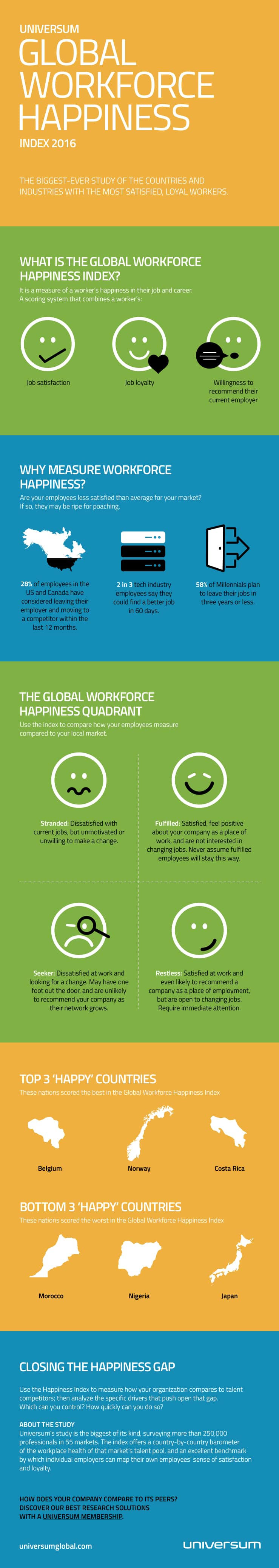 how happy are your workforce really?