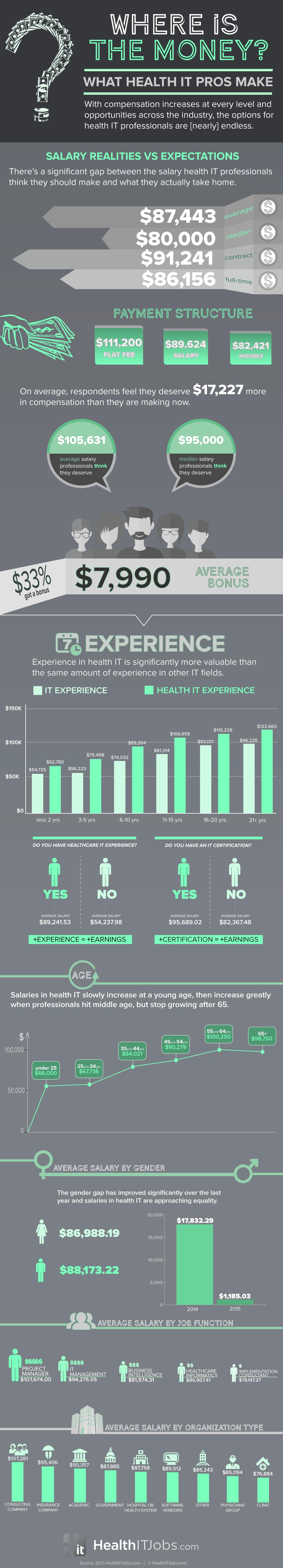 2015-HealthITJobs-SalarySurvey-Infographic-972