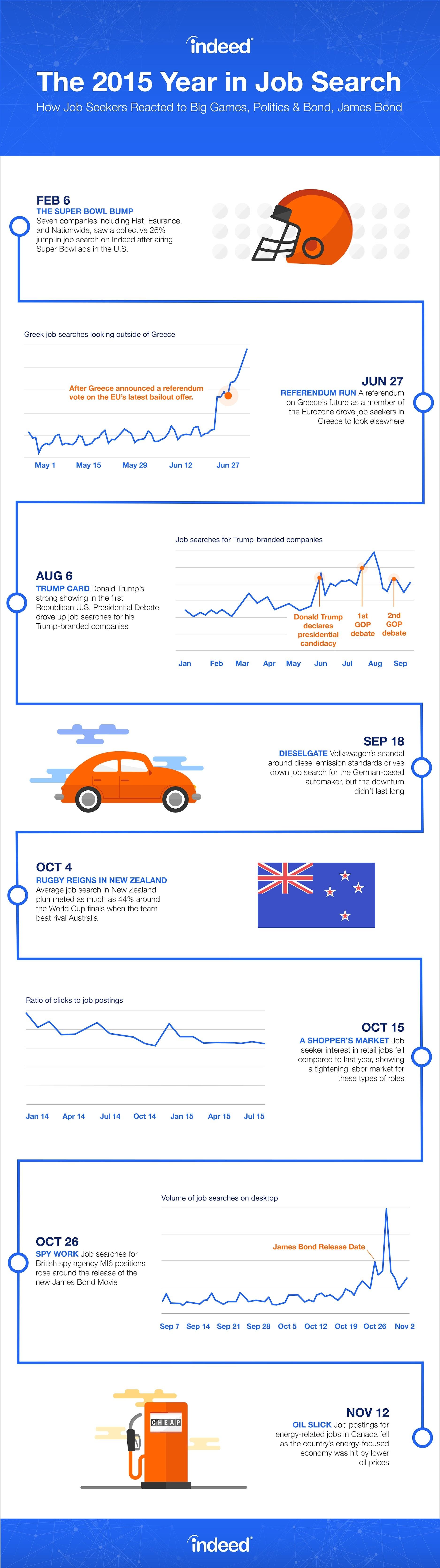 Indeed-Infographic-Vertical