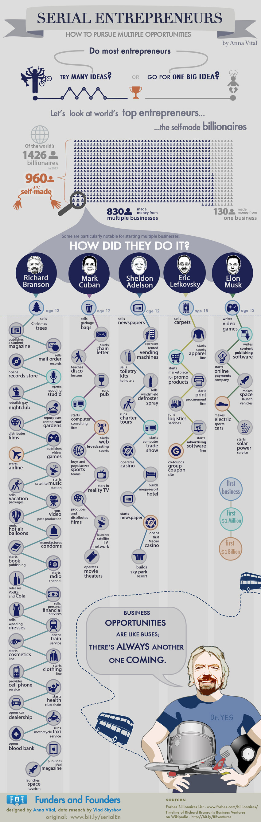 entrepreneurs-infographic