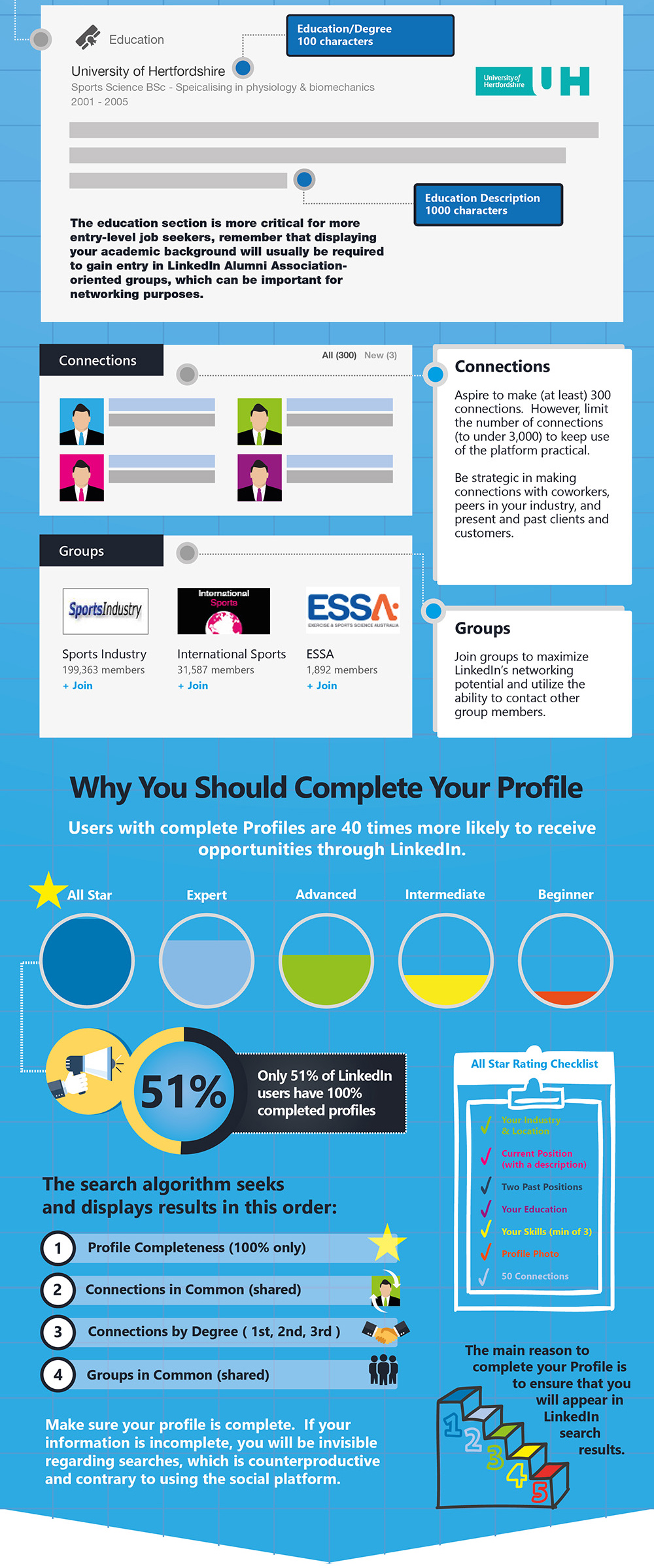 The Ultimate Guide To Linkedin Profile Perfection