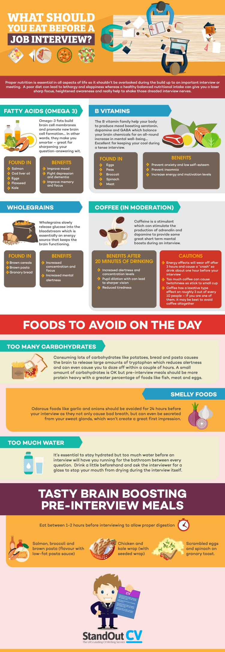 What-To-Eat-Before-Interview infographic