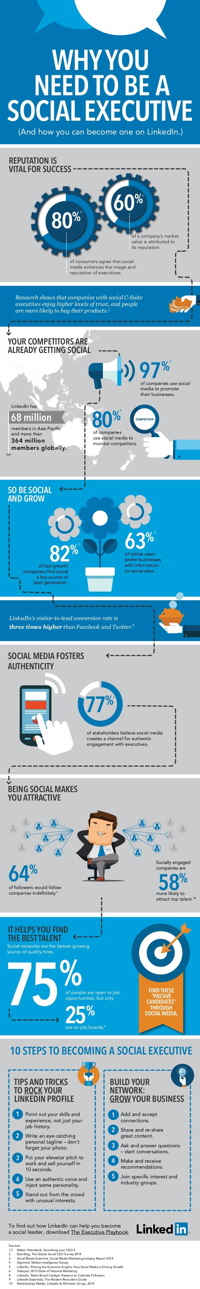how executives can be social