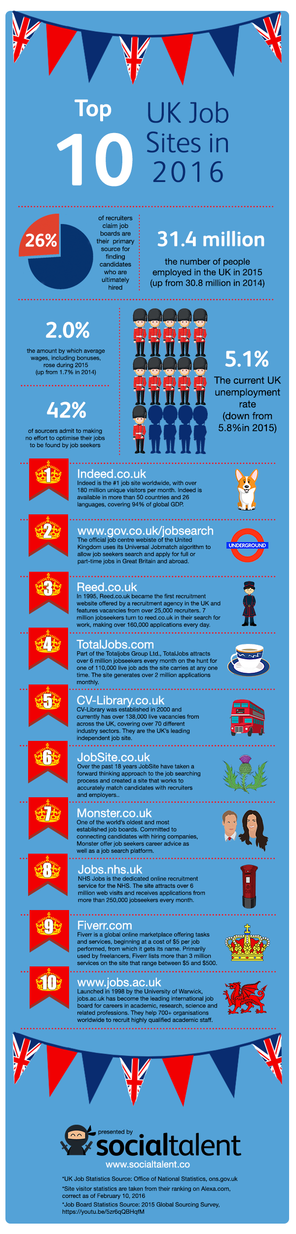 top uk job boards of  top 10 uk job boards 2016 infographic