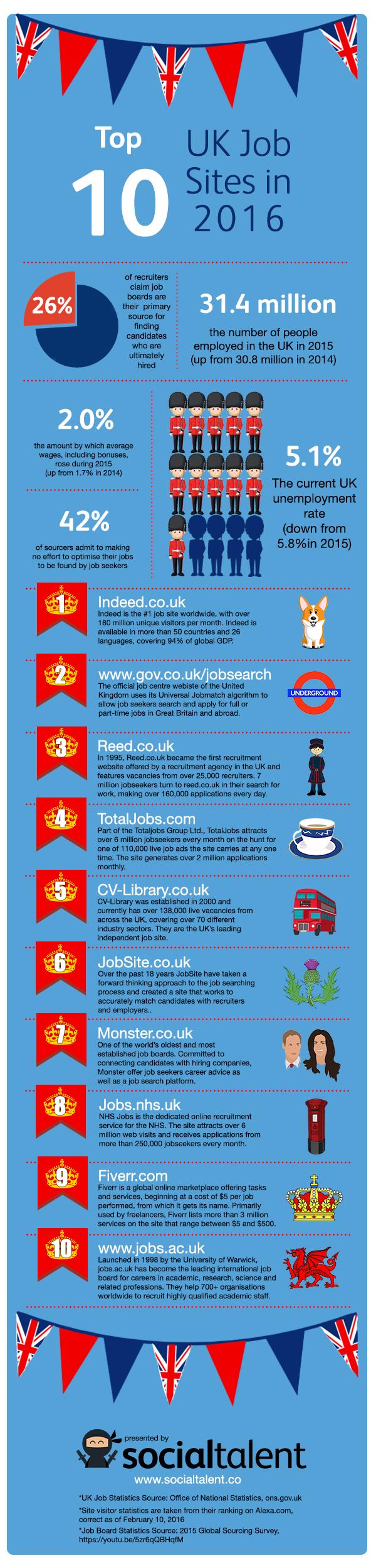 Top-10-UK-Job-Boards-2016-Infographic