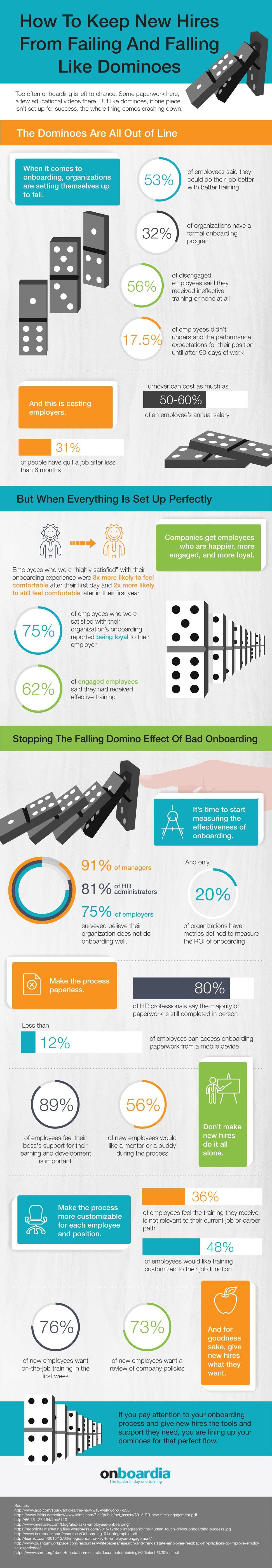 Onboardia - Infographic