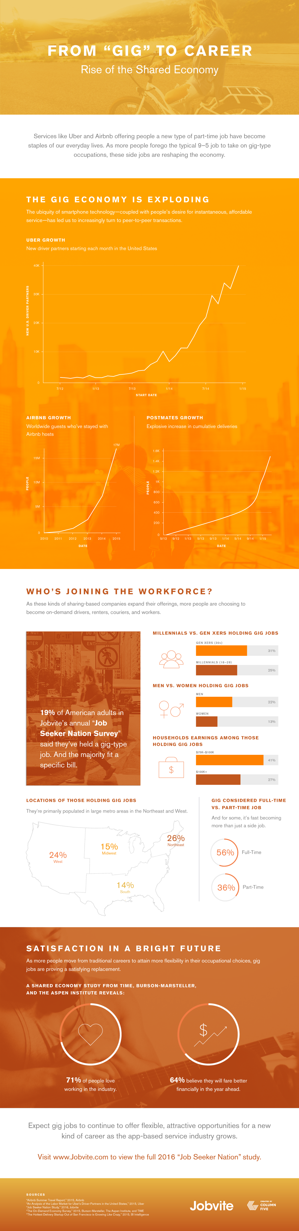Jobvite Infographic