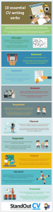 what verbs on resume