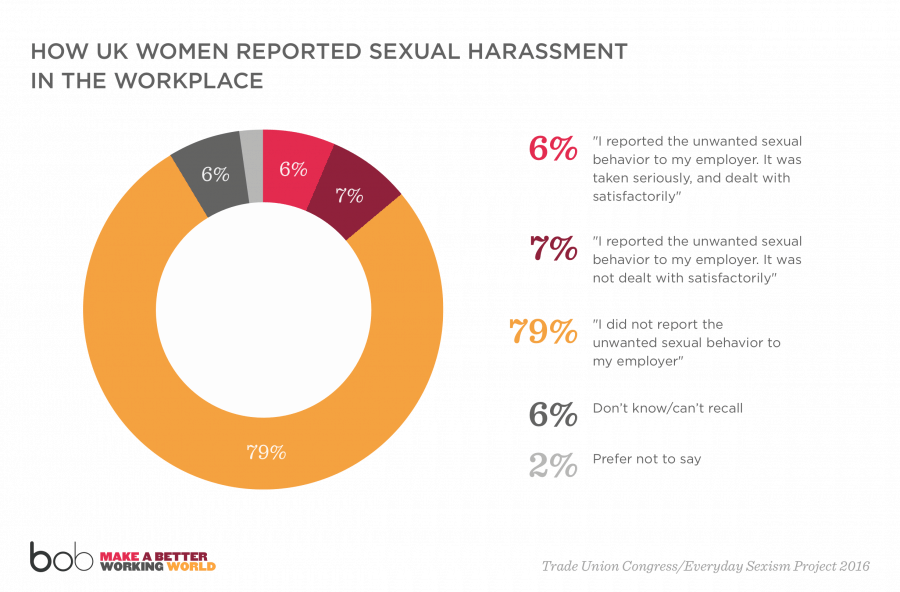 Sexual harassment at work uk