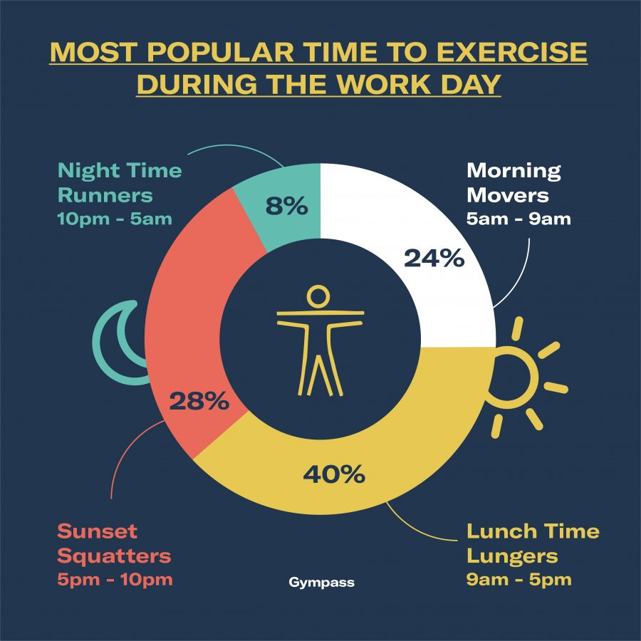 5 HR Benefits to Following Employee Fitness Trends